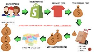 Is Shopify Dropshipping Dead? - Quora 11lb Whey Protein 22lb Peanut Butter 58 Biolife Plasma Coupons March 2018 Allstarhealth Coupon Code Outdoor Emporium Costco Ifly Fit2b Health Information Network 5 Off Pony Cycle Coupon Code Promo Jan20 All Star Home Facebook Santas Village Season Pass St Louis Post Dispatch Asus Transformer Tablet Jo And Cass Deals Verified Royal Bullet Accsories World