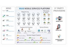 XIUS | Mobile Operator Infrastructure, Platforms & Applications Top 5 Android Voip Apps For Making Free Phone Calls Ott Mobile App Exridge Own Auto Recharge Website Of Dellmont Sarl Betamax Gmbh Finarea Fcallin Alternatives And Similar Websites Telz Intertional Local Calls All Recording How To Guide Your Business Improvement System Winner Communication Bria Softphone Will Reliance Jio Really Reduce Bill Or Just Eyewash Recharge Jobs December 2014 Mobilevoip Iphone Ipad Review Youtube