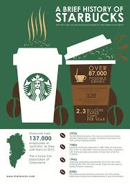 An Inforgraphic Poster Presents Brief History Of Starbucks Coffee And Part The Amazing Facts