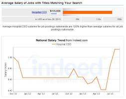 Front Desk Clerk Salary by Top Paying Healthcare Jobs Of The Future Mhadegree Org