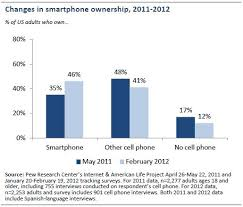 Nearly half of American adults are smartphone owners