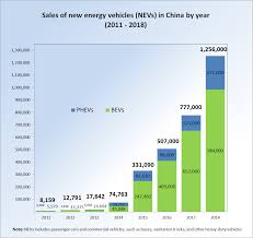 100 Truck Time Auto Sales New Energy Vehicles In China Wikipedia