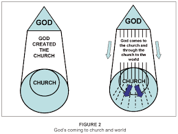 Congregational Analysis A Theological And Ministerial Approach
