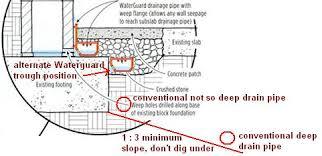 interior basement waterproofing approaches waterguard vs