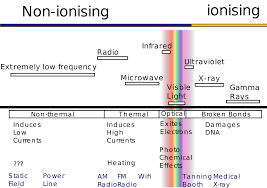 Infrared Lamp Therapy Ppt by Non Ionizing Radiation Wikipedia
