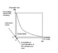 Dynamic Value Annual Financial Risk Risk Assessment
