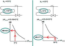 taux humidit chambre page du frigoriste la régulation de pression d évaporation