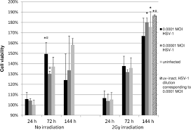 Asymptomatic Viral Shedding Oral Herpes by The Combined Effects Of Irradiation And Herpes Simplex Virus Type