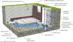 basement drain tile installation basement gallery