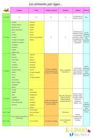 les 25 meilleures idées de la catégorie alimentation bébé sur