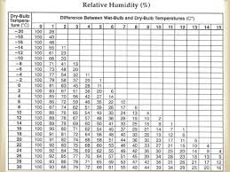 unit 4 1 humidity and dew point remove heat evaporation as
