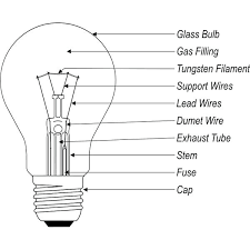 halogen bulb types incandescent l halogen l type j hgarden