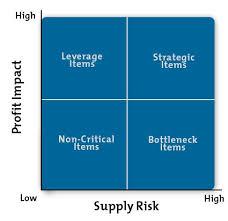 Figure 1 Product Purchasing Classification Matrix