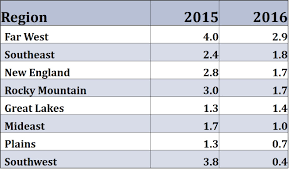 us bureau of economic analysis 2016 state growth rises in the sets on the plains