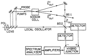 Sodium Vapor Lamp Circuit Diagram by Osa Observation Of Squeezed Noise Produced By Forward Four Wave