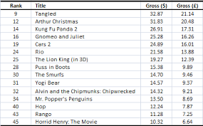 As Noted Above The Top Grossing Film Last Year Was A Fantasy Science Fiction But Harry Potter Accounted For 65 Of Total Gross This Genre In