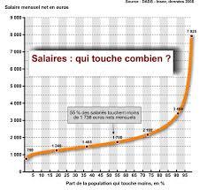 salaires où vous situez vous mode s d emploi