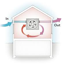 Breathe Easy With Balanced Ventilation | GreenBuildingAdvisor.com 100 Home Hvac Design Guide Kitchen Venlation System Supponly Venlation With A Fresh Air Intake Ducted To The The 25 Best Design Ideas On Pinterest Banks Modern Passive House This Amazing Dymail Uk Fourbedroom Detached House Costs Just 15 Year Of Subtitled Youtube Jumplyco Garage Ideas Exhaust Fan Bathroom Bat Depot Info610 Central Ingrated Systems Building Improving Triangle Fire Inc