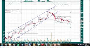 100 Ema 10 Trading SPXES Using 60 Min Chart SBV Analysis Investment Strategy