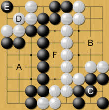 A Simplified Game At Its End Blacks Territory C And Prisoners D Is Counted Compared To Whites B Only No