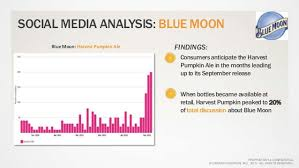 Harvest Pumpkin Ale Blue Moon by Beer Industry Analysis The Case Of Blue Moon