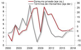 Evolución Del Desempleo 1975 2015 Actualidad EL PAÍS