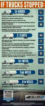 55 Best Trucker Tips Images On Pinterest | Truck Drivers, Biggest ... Warner Truck Driving School Best 2018 Ait Worldwide Logistics Company Video Youtube Some Layoffs Likely At Towne Air Business Southbendtribunecom 10factsabouttruckdriversslife Fueloyal Pinterest Semi Future Roadwarriors From Trucking Dad And Daughter Trucker Trucking Cool Clever Automotive Trucking Refresher Wk 1 Mark Spilmons Weblog Diesel Driver Traing Phoenix Az Vegas Balkan Express Llc Home Facebook 100 Of The Ait Instagram Accounts To Follow Picstame Cw Transport