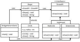 Java Decorator Pattern Real World Example by Design Patterns Bridge Pattern