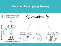 How Can My Customers Redeem Their Codes? - Voucherify Support Website Coupons Vouchers Odoo Apps Promo Codes Impact Cversion Heres How To Manage It Code Threesome5000 Each 15000 Coupon Threesome Pay 150 8 Strategies For More Effective Ecommerce Coastal Co Is Now Beachly Hello Subscription 24 Alternatives Honey Chrome Exteions Product Hunt Fallout 76 Adds 100 Yearly Private Svers Sounds In Sync Soundsinsync Twitter Improvements Enterprise Car Rental Coupons Usaa 18 Newsletter Templates And Tips On Performance