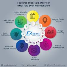 Why Developing An App Like Uber For Trucks Is An Ultimate Solution ... Ikiosks Best Gps Tracking And Cctv Solution In Penang Fast Track Car Wash On Twitter We Get The Muck Off Your Truck Xssecure Devices To Track Kids Bus Truck The Ridgelander Gives You Ability Have Full Access Fniture Home Delivery At Deets Store Race Series Chase Rack Mfg C52800103 From Systems For Trucks 2018 How To An Order On Ebay Using Number Youtube Apu Exemption Guide St Christopher Truckers Fund Ford With Rfid Tool Tracker Boing
