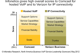 Infonetics Research: Comcast, Verizon Top Infonetics Business VoIP ... Comcast Business Phone Alternatives Top10voiplist How To Get The Best Cable Modem Buy Or Rent From Your Isp Netgear Nighthawk Ac1900 Wifi Router Xfinity Internet Ip Voice Termination Technology Solutions Class Equipment Tour Youtube Cell Phones And Voip Tek Handy Oohub Image Voip Services For Business Arris Touchstone Tm822g Docsis 30 Can I Keep My Existing Number While Using Amazoncom Motorola 8x4 Model Mb7220 343 Mbps Edge Overview Usg Not Pro Can You Run Dual Wan Ubiquiti Networks Community