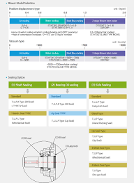 Dresser Roots Blower Manual by Korea Fluid Machinery Co Ltd