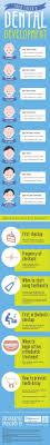 132 Best Pediatric Dentistry Images On Pinterest | Dental Care ... 25 Best My Work Images On Pinterest Clinic Design Daycares And Early Orthodontia Smileon Orthodontics Cedar Park Tx Invisalign Mrs Krsis Preschool February 2013 Stone Barn Dentistry Meet The Staff We Like Barn Door Idea For Checkout Stations Dentologie Dental Office Floor Plans Orthodontic Pediatric Ideas Visit From Dentist 35 Our Concord Nh Infographic National Childrens Health Month Via Dr Jimmy Lapnawan Eugene Kids Magi Z Dragon Starsmilez
