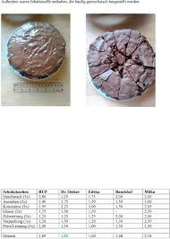 testbericht backmischungen schokokuchen und brownies