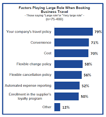 The Report Travel Policy Communication Understanding Disconnects And Increasing Compliance Also Reveals Email Is Both Most Often 49 Per Cent