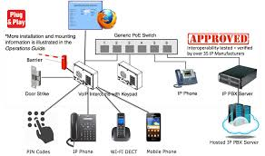 VoIP Based Cisco Door Entry Phone For Cisco IP-PBX How To Setup A Centurylink Iq Sip Trunk For Asterisk Ip Pbx System Worldbay Technologies Ltd What Is A Ozeki Voip Set Network Rources Ports Protocols Maxcs On Premise Rti Email Messaging In Phone Eternity Pe The Smb Ippbx Futuristic Businses Ppt Video Software Private Branch Exchange Free Virtual Download Chip One Cuts Telephony Costs With 3cx Case Study Business Guide Allinone Lync Sver Skype Wizard Berofix Professional Gateway