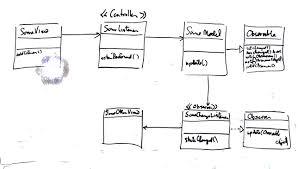 Java Decorator Pattern Reader by Horstmann Chapter 5