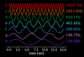 Sound Waves With Frequencies Determined By Scaling The Planets Orbital Into Human Hearing
