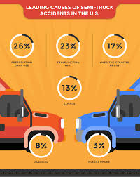 100 Truck Accident Statistics Indianapolis Attorney Smart2Mediate