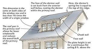Shed Dormer Plans by Designing Shed Dormers Homebuilding