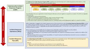 Information Security Incident Response Plan Template Choice Image