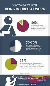 bureau workers comp 9 best infographics images on info graphics