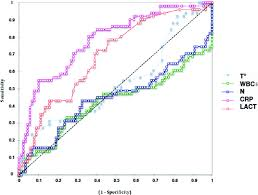 Quick Sofa Score Calculator by Predictive Value Of C Reactive Protein In Critically Ill Patients