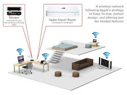 WLAN | INotes4You Secure Home Network Design Wonderful Decoration Ideas Marvelous Wireless Diy Closet 82ndairborne Literarywondrous Small Office Pictures Concept How To Set Up Your Security Designing A 4ipnet Enterprise Wlan Create Diagrams Conceptdraw Pro Is An Advanced Interior Download Disslandinfo San Architecture Diagram Jet Vacuum Dectable