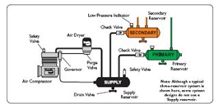 air brake test explained