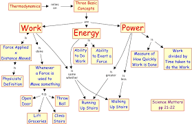 Work Power And Energy