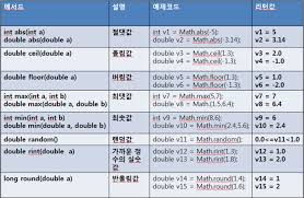 Java Mathceil To Int by Java Math Ceil And Floor 100 Images Liang Introduction To