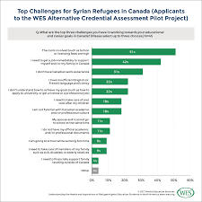 Early Insights From Canada What Help Do Refugees Need To Enroll In