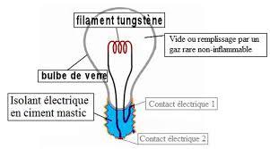 le a filament fonctionnement palzon