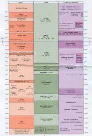 Brief Japanese History Timeline